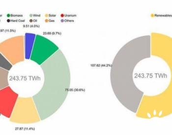 风力<em>发电</em>在德国<em>发电</em>量中占30.6%
