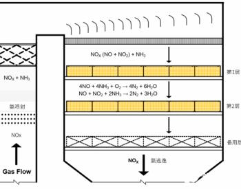 SCR脱硝:催化剂的更换管理