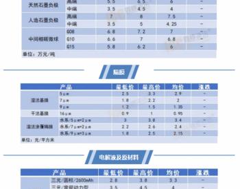 7月6日锂电池及主要材料价格行情