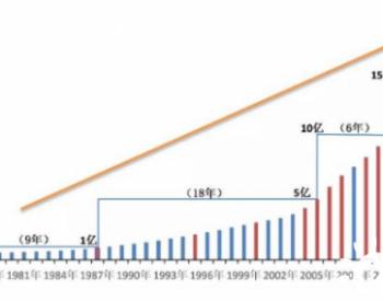 改革开放以来我国发电装机增长分析