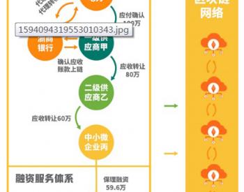 国网浙江电力率先试点开展基于<em>区块链技术</em>的供应链金融服务