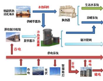 """山东核电""""核能<em>综合</em>利用+<em>智慧能源</em>""""工程正式开工"""