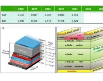 IDTechEx最新发布《新兴<em>光伏</em>领域的材料机遇-2020版》报告