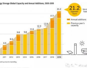 光热发电行业迈向多元化发展