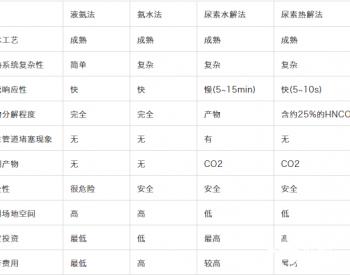 SCR脱硝:还原剂的选择对比