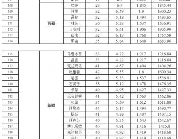 中国各省市<em>光伏</em>电站最佳<em>安装</em>倾角、发电量、年利用小时数速查表