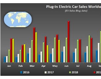 2020年5月全球电动汽车销量:<em>特斯拉</em>Model 3没有竞争对手