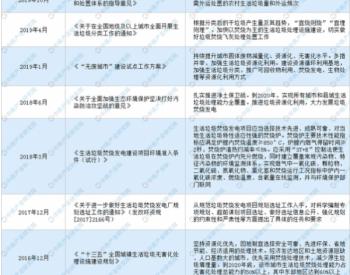 中国垃圾焚烧发电市场<em>产业链</em>一览(附行业政策)