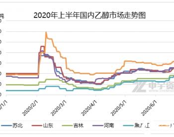 2020上半年乙醇市场行情回顾