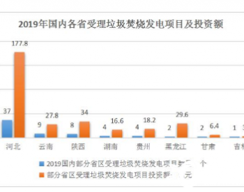 <em>河北</em>省<em>垃圾焚烧</em>发电产业现状 全国受理67个<em>项目河北</em>占比多半