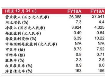 龙源电力上半年运营预期盈利同比增长7.3%