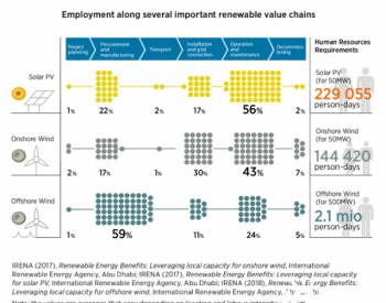 在<em>光伏</em>产业链中哪个环节用工最多?