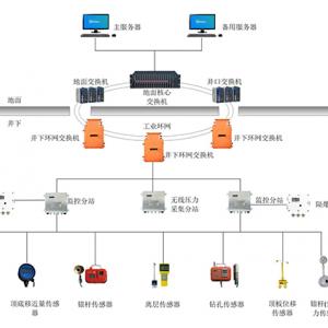 金属非金属矿山地压监测系统