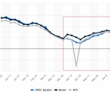 亏损预警、市值暴跌、资产缩水:石油巨头们快变石