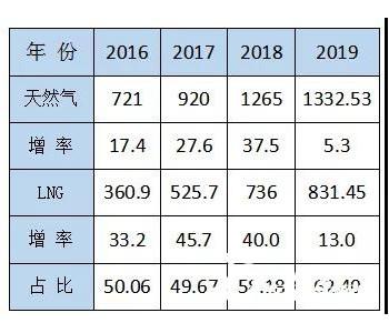 """李永昌:LNG重卡鐵定將超過100萬輛,LNG工廠或將被淘汰50%——淺談""""十四五""""LNG發展..."""