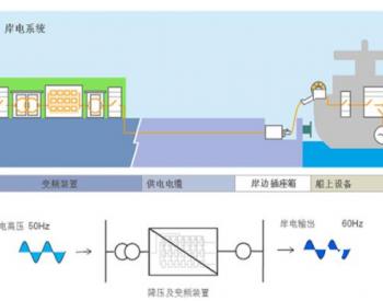岸电电源的爬电距离和电气间隙须遵循哪些规范要求