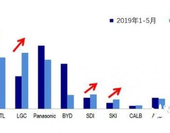 全球电池企业1-5月安装量和7月的订单情况