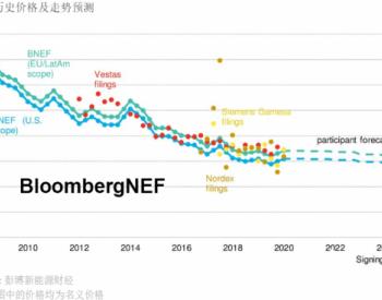 BNEF市场调研|2020年上半年风机价格指数