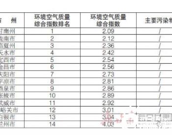 甘肃省生态环境厅发布14个<em>城市</em>6月份环境空气质量<em>排名</em>情况