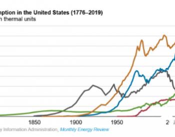2020年美国电力消费将下降4.3%<em>新冠</em>疫情系主因