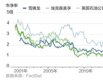 变中求胜:大幅减记油气资产,行业迎来哪些变化?