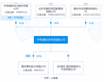 华电潍坊与凯豪达签约100MW<em>光伏制氢</em>项目