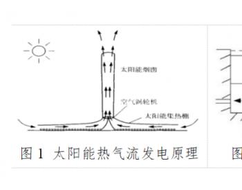 太阳能热发电技术的局限性