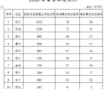 最高補貼4元/千瓦時!浙江鼓勵儲能設施建設