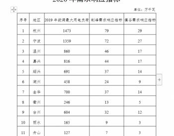 浙江省發展改革委關于開展2020年度<em>電力</em>需求響應工作的通知