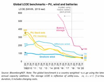 发电成本世界地图:光伏<em>风电</em>可为全球三分之二人口提供最廉价能源!