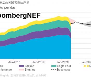 BNEF|低油价时代:页岩油供应展望
