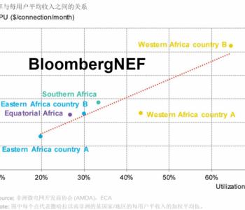 2020年全球微电网市场现状:增长最快的部分是光伏混合微电网