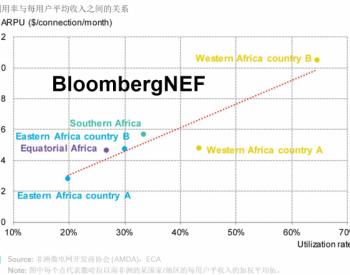 光伏混合微电网增长最快 未来仍有很大市场