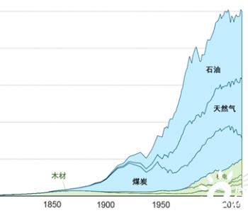 图解:美国非化石<em>能源消费</em>占比达到20%