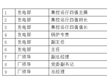 考核湖南某电厂6.17非停事故分析
