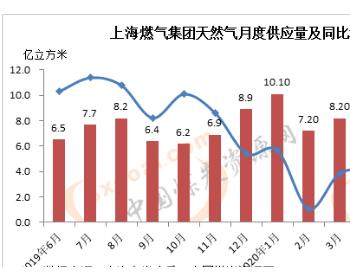 2020年6月上海<em>燃气供应</em>天然气6.5亿方 环比增长20.4%
