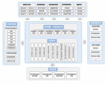 電力系統源-網-荷-儲協調<em>規劃</em>模型介紹