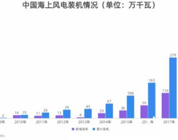 躁動的南通:中國海上風電之都如何破局?