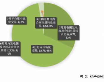 江苏<em>电力</em>交易中心2020年6月市场化交易情况