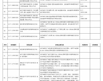 工信部公示光伏等34项<em>行业标准</em>和17项国家标准