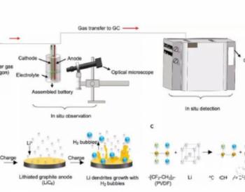 如何準確發現電池內早期鋰枝晶