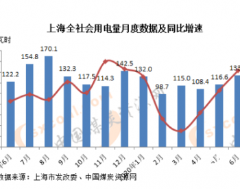 2020年6月上海全社会用电量同比增加9.5%