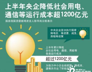 2020年上半年央企降低社會用電、通信等運行成本超1200億元
