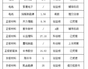 孚能已上市,星恒/天能/派能/博力威等20家鋰電企業IPO蓄勢待發!