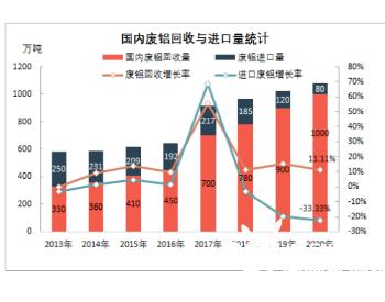 2020年中国废铝进口政策解读