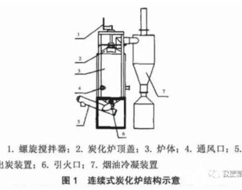 生物质连续热裂解设备开发现状及发展前景