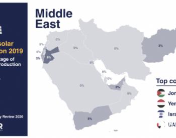 各大洲風電<em>光伏</em>比例:中東、歐亞地區