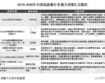 2020年中国氢能源行业相关政策汇总及解读分析情况:大力推动长三角<em>氢走廊</em>建设
