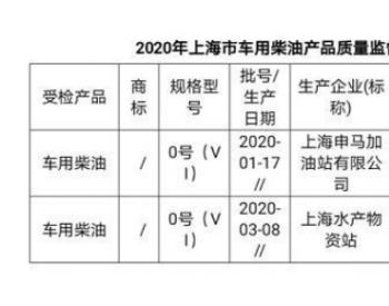 上海市市场监管局公布<em>车用</em>汽柴油抽查结果:2批次<em>车用</em>柴油不合格