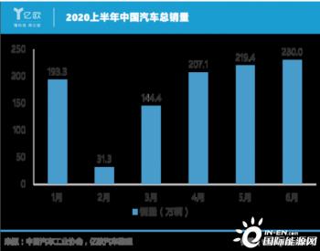 """史上最难""""期中考"""",中国车市成绩几何?"""